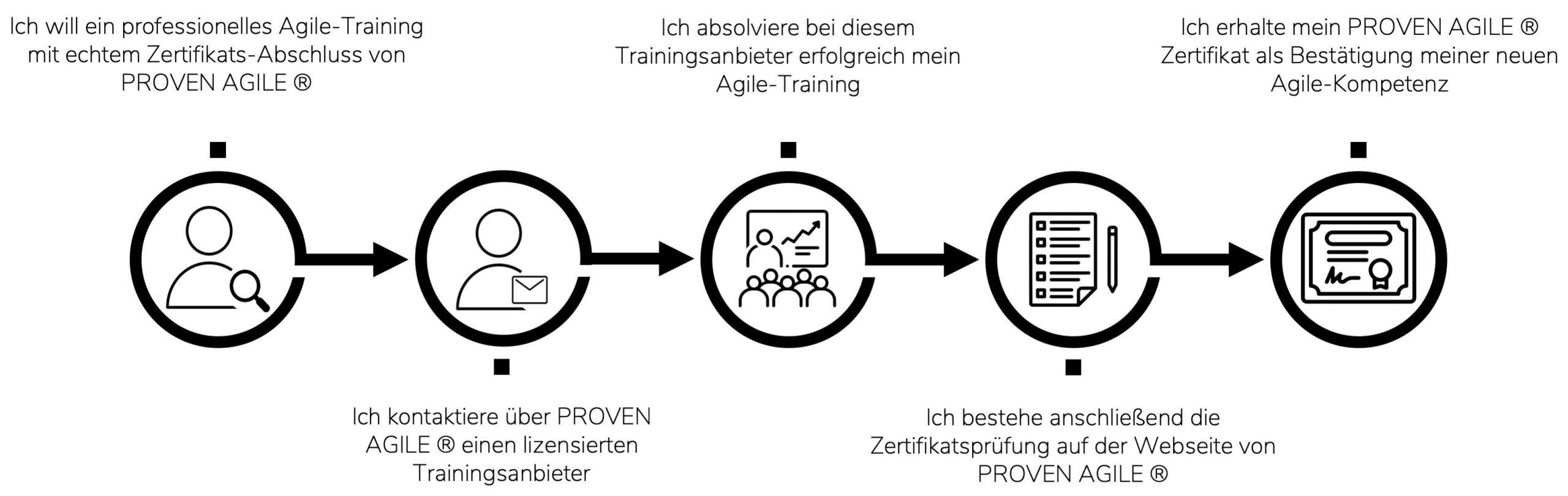 Zertifizierungsprozess - Auswahl Agiles Training - Kontakt mit Trainings-anbieter - Absolvieren Training - Zertifizierungsprüfung - Erhalt Zertifikat